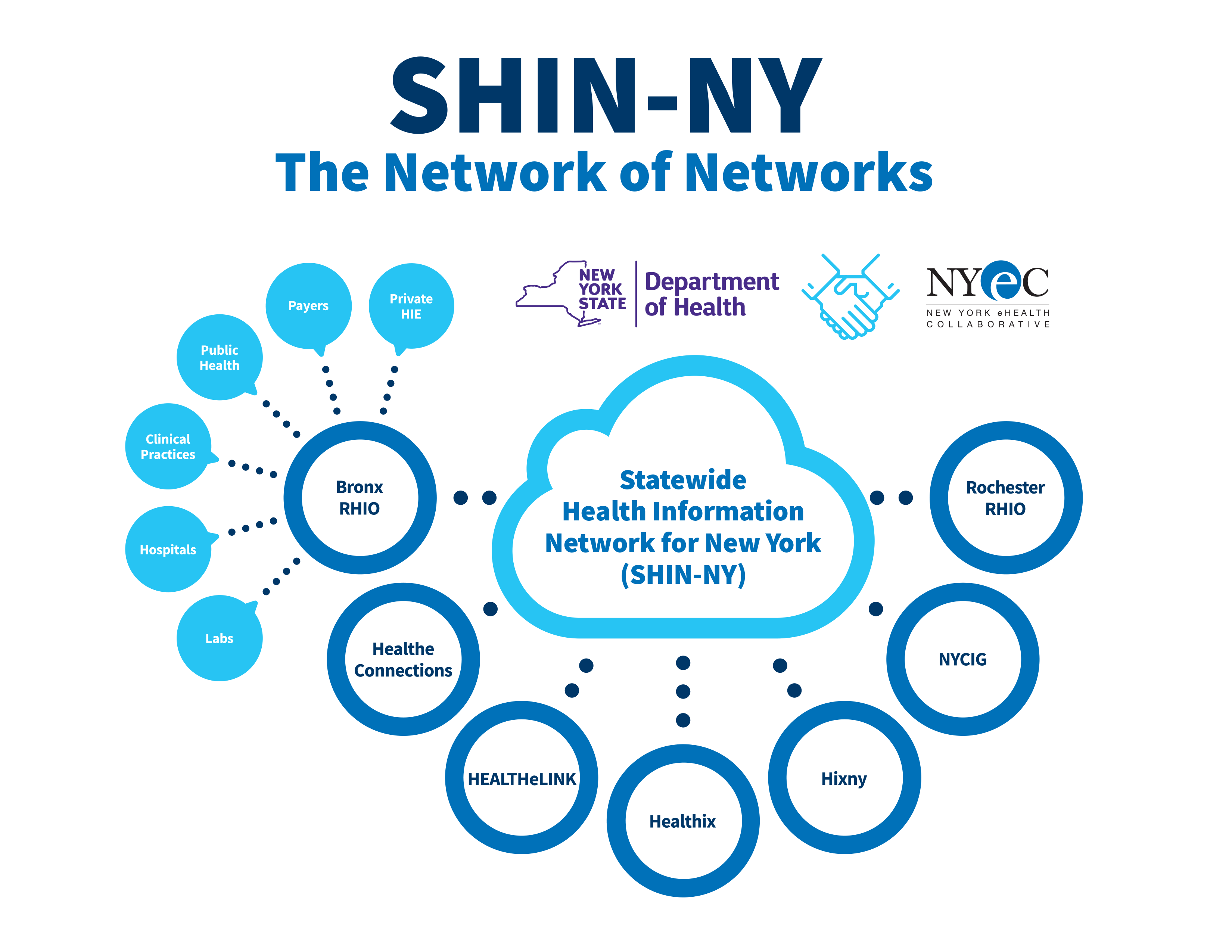 SHIN-NY Cloud and Contributors with logos